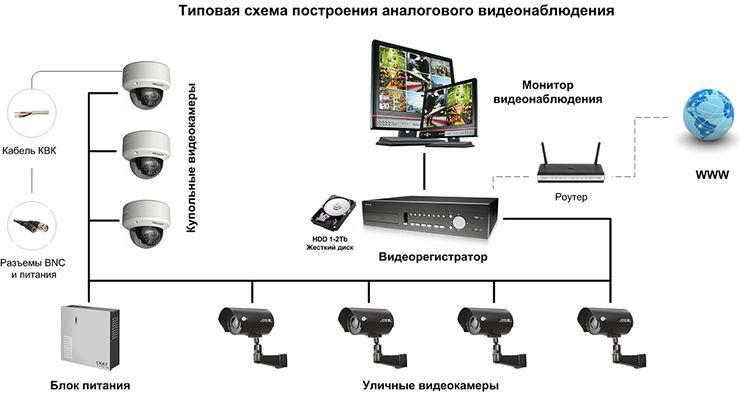 Схема построения системы аналогового видеонаблюдения