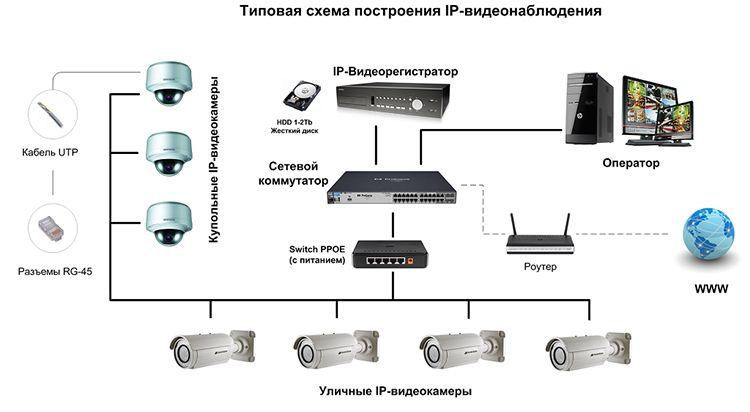 Схема построения системы IP видеонаблюдения