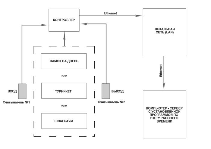Схема контроля доступа и учета рабочего времени