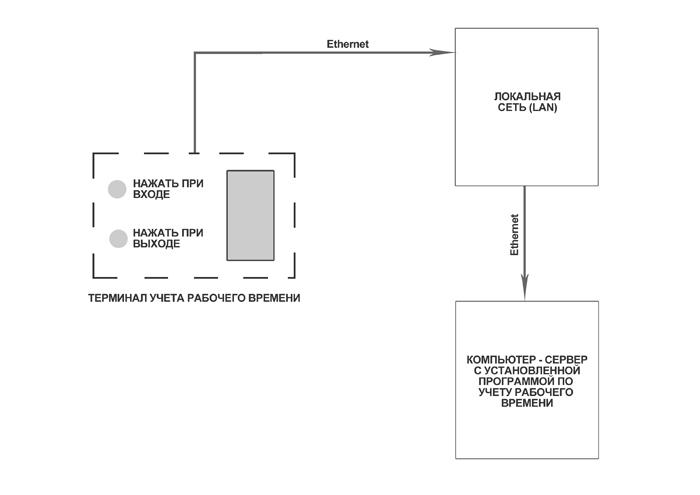 Схема учета рабочего времени на основе терминала